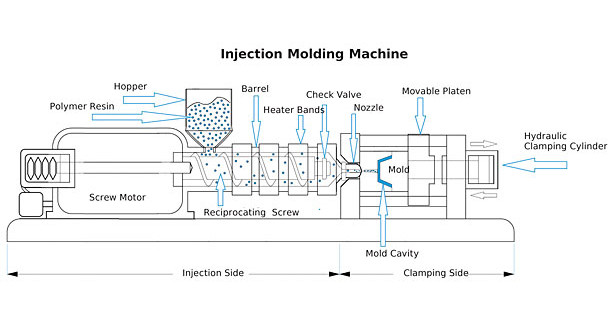 The Importance of Temperature Control in Plastic Injection ... on